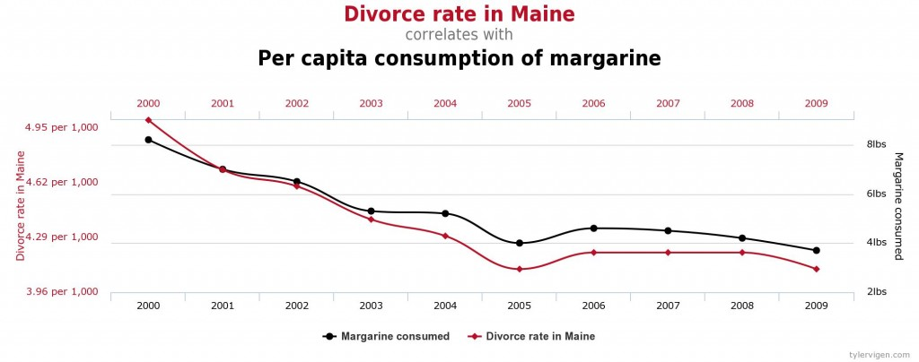 Divorce et margarine