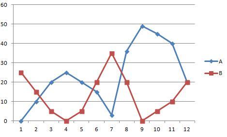 Exemple de corrélation négative