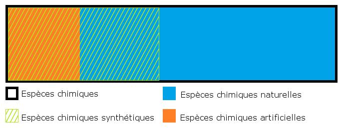 Schéma des especes chimiques naturelles, artificielles et synthétiques