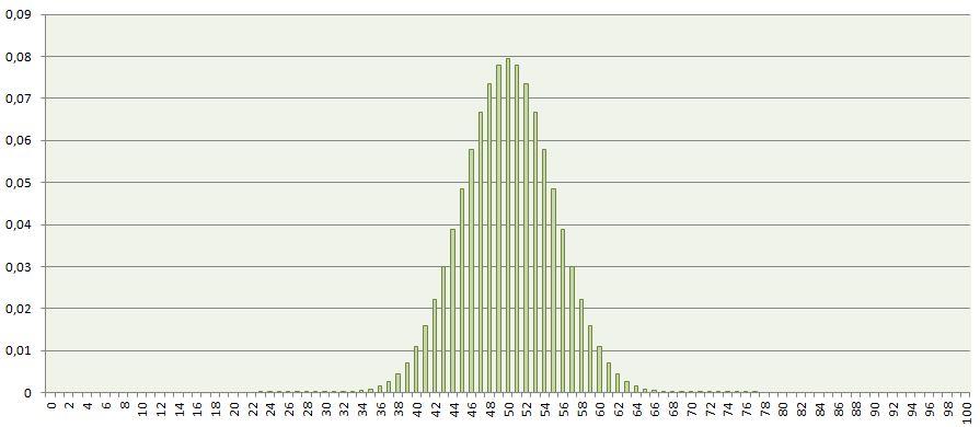 Histogramme des probabilités